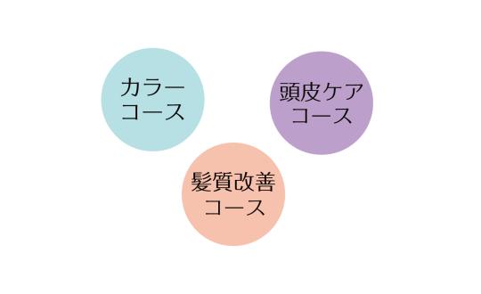 3つのコース